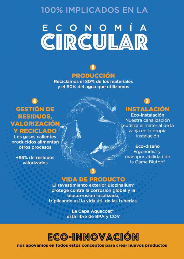 Economía circular en Saint-Gobain PAM España