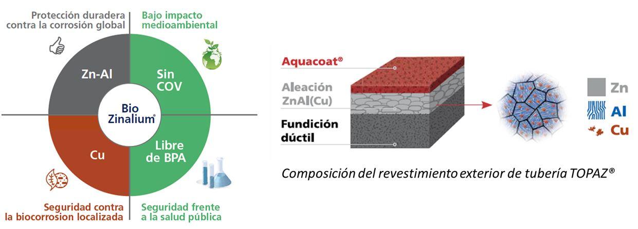 Ventajas del BioZinalium