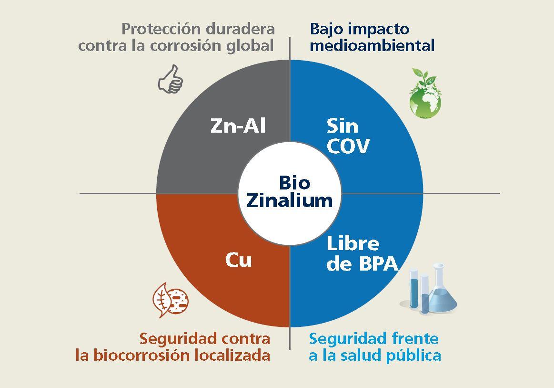 biozinalium znal revestimiento exterior