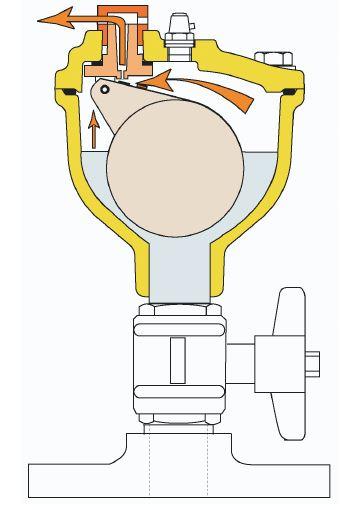 Esquema de funcionamiento - Purgador de Aire SG PAM