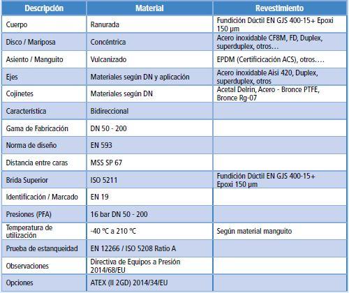 Tabla descriptiva de las características de la Válvula de mariposa ranurada