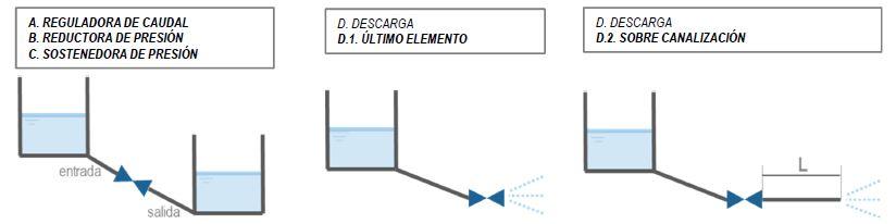 Esquema de funciones de Válvula Anular