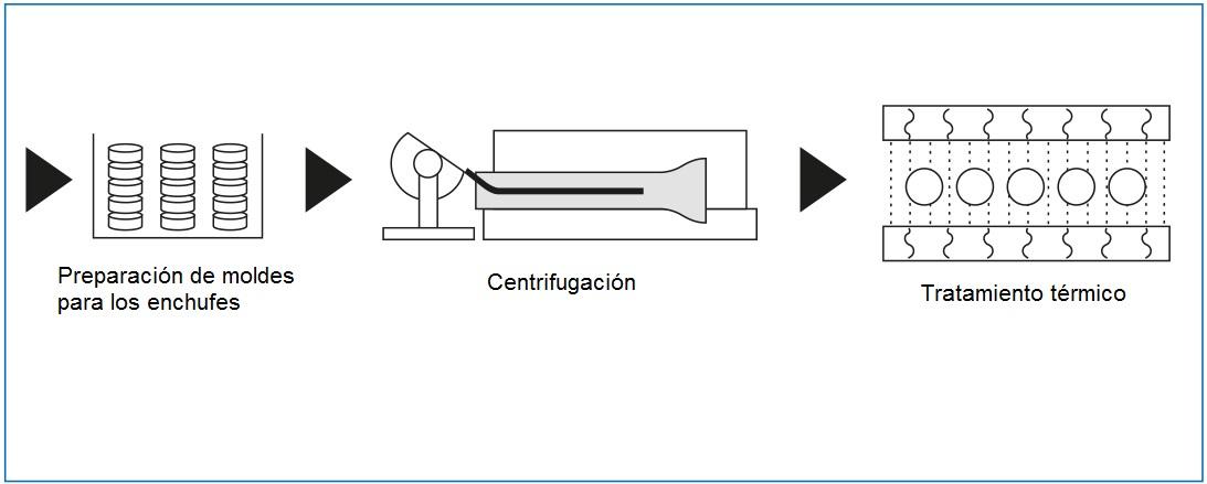 Centrifugación, fundición ductil PAM